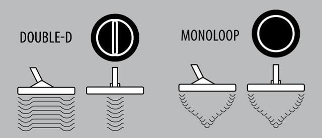 Dedektör Başlıkları, dd ve monoloop