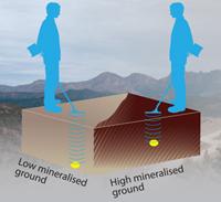 VLF Dedektörleri, Toprak Mineralizasyonu