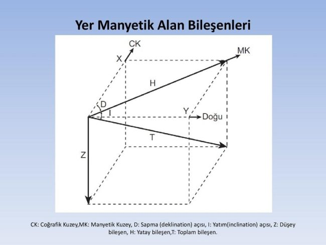 Manyetometre Yöntemler