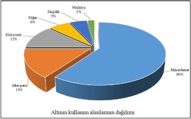 Altın kullanım alanları grafiği