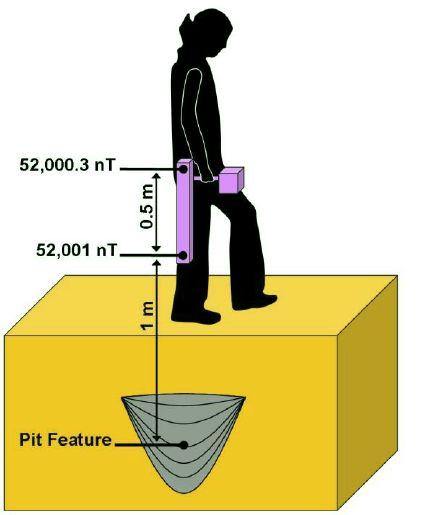 Gradyometre kullanımı, veri akışı