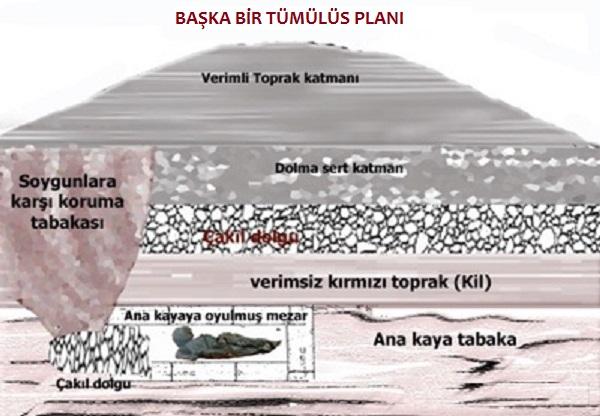 tümülüs toprak katmanları