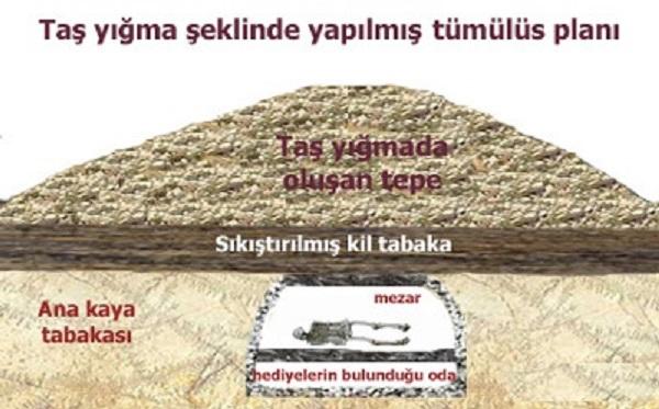 taş yığma tümülüs