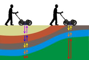 Sismik, Manyometre ve Radar