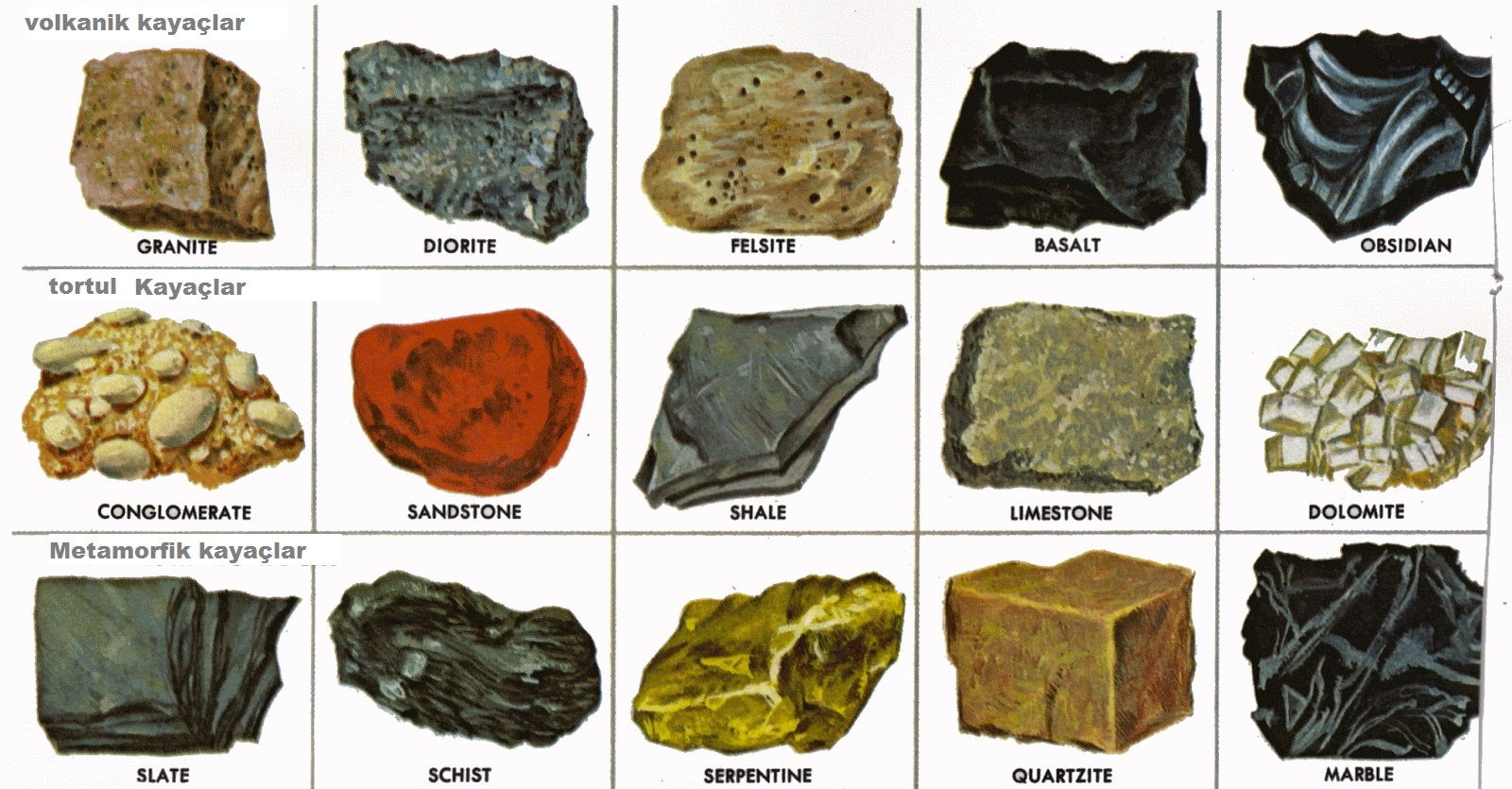Defineciler Kayaları Tanımalıdır, Kayaçların Sınıflandırılması