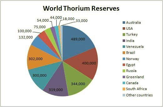 dünya toryum dağılımı grafiği